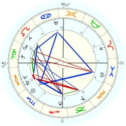 Accident: Collision 11401 - natal chart (Placidus)