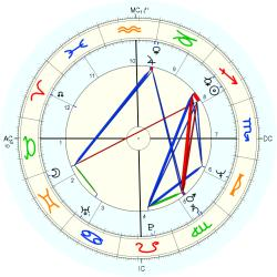 UFO Sighting 11423 - natal chart (Placidus)