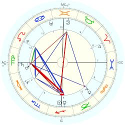 Jeff Bridges - natal chart (Placidus)