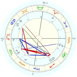 Kelley Hunter - natal chart (Placidus)