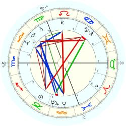Down's Syndrome 11446 - natal chart (Placidus)