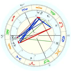 Mental Defective 11457 - natal chart (Placidus)