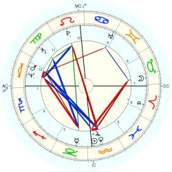 Family Distress 11469 - natal chart (Placidus)