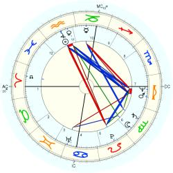 Out of Body 11475 - natal chart (Placidus)