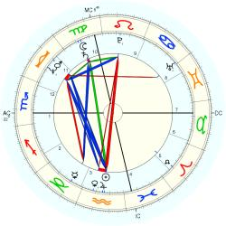 Family Distress 11476 - natal chart (Placidus)