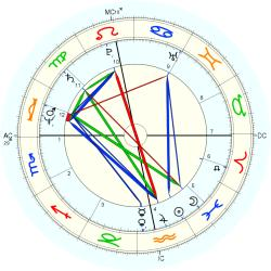 Birth Defect:Anencephalic 1149 - natal chart (Placidus)