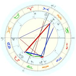 Karen Carpenter - natal chart (Placidus)