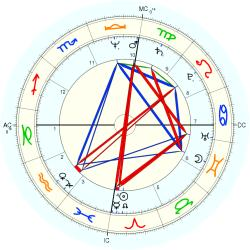 Overweight 11531 - natal chart (Placidus)