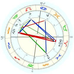 Overweight 11540 - natal chart (Placidus)