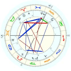 Catholic celibate 11545 - natal chart (Placidus)