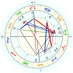 UFO Sighting 11561 - natal chart (Placidus)