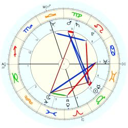 Allergy 11564 - natal chart (Placidus)