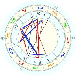 UFO Sighting 11567 - natal chart (Placidus)