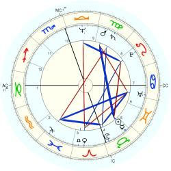 Overweight 11571 - natal chart (Placidus)
