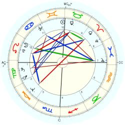 UFO Sighting 11575 - natal chart (Placidus)