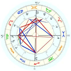 Gregory Harrison - natal chart (Placidus)