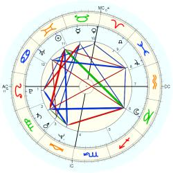 Medical: Chiropractor 11586 - natal chart (Placidus)