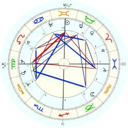 Out of Body 11588 - natal chart (Placidus)