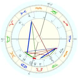 Tom McLoughlin - natal chart (Placidus)