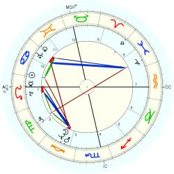 Overweight 11628 - natal chart (Placidus)