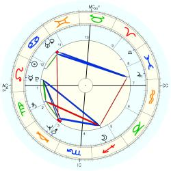 Educator 11635 - natal chart (Placidus)