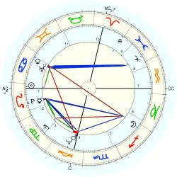 Medical: Chiropractor 11637 - natal chart (Placidus)