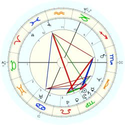Barry Sheene - natal chart (Placidus)