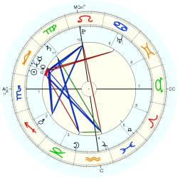 Medical: Schizophrenic 11719 - natal chart (Placidus)