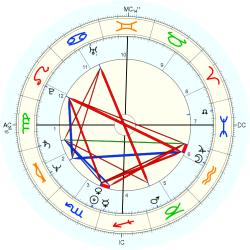 Educator 11739 - natal chart (Placidus)