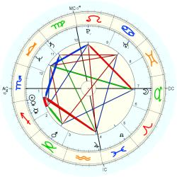 Medical: Chiropractor 11743 - natal chart (Placidus)