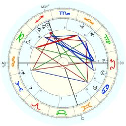 Out of Body 11746 - natal chart (Placidus)