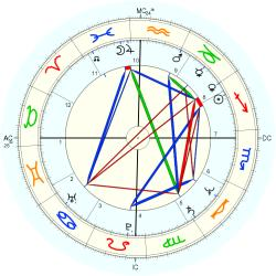 Flight Attendant 11754 - natal chart (Placidus)