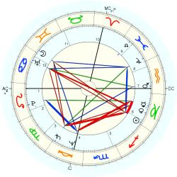 Immune Deficiency 11765 - natal chart (Placidus)