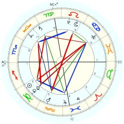 Stephen Brown - natal chart (Placidus)
