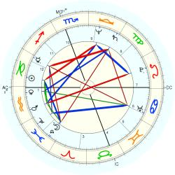 Rush Limbaugh - natal chart (Placidus)
