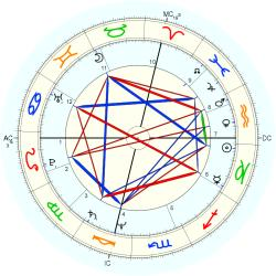 Architect 11785 - natal chart (Placidus)