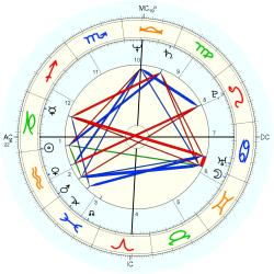 Overweight 11789 - natal chart (Placidus)