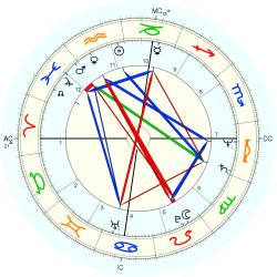 Overweight 11792 - natal chart (Placidus)