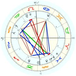 Journalist 11793 - natal chart (Placidus)