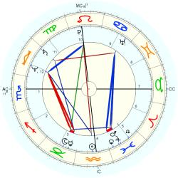 Therapist: Counselor 11800 - natal chart (Placidus)