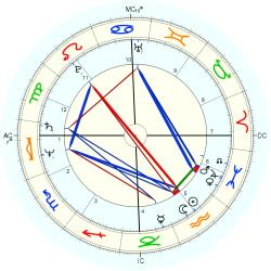 Russell Grant - natal chart (Placidus)
