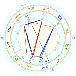 Princess of Belgium Marie-Christine - natal chart (Placidus)