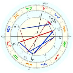 Mary McCreary - natal chart (Placidus)