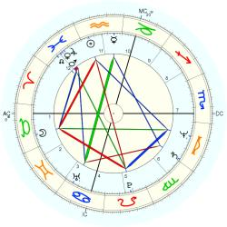 Immune Deficiency 11808 - natal chart (Placidus)