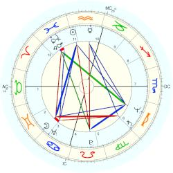 William Katt - natal chart (Placidus)