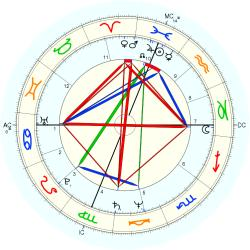 Therapist 11820 - natal chart (Placidus)