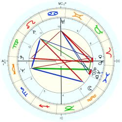 Willis Alan Ramsey - natal chart (Placidus)