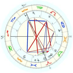 Educator 11850 - natal chart (Placidus)
