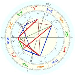 Sally Ride - natal chart (Placidus)