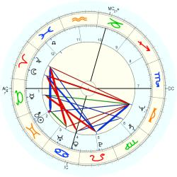 Engineer 11890 - natal chart (Placidus)